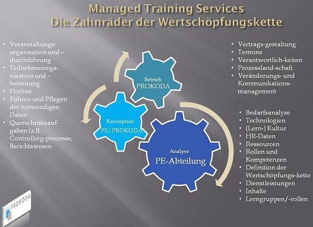 Training On Demand